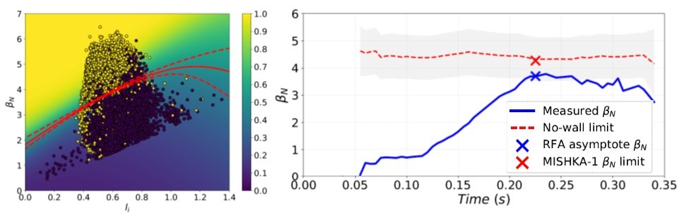 (left) Neural network (NN) decision boundary and contours of the probability of being above the no-wall limit for a set of NSTX DCON calculations shown with yellow as above or purple as below, and (right) application of the NSTX-trained NN to a MAST discharge (25109).
