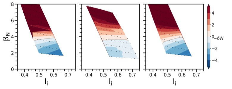 Contours of $–\delta W$ calculated by DCON, where red is above the no-wall limit and blue is below, in the parameter space of $\beta_N$ vs. $l_i$ for three projected MAST-U equilibria.