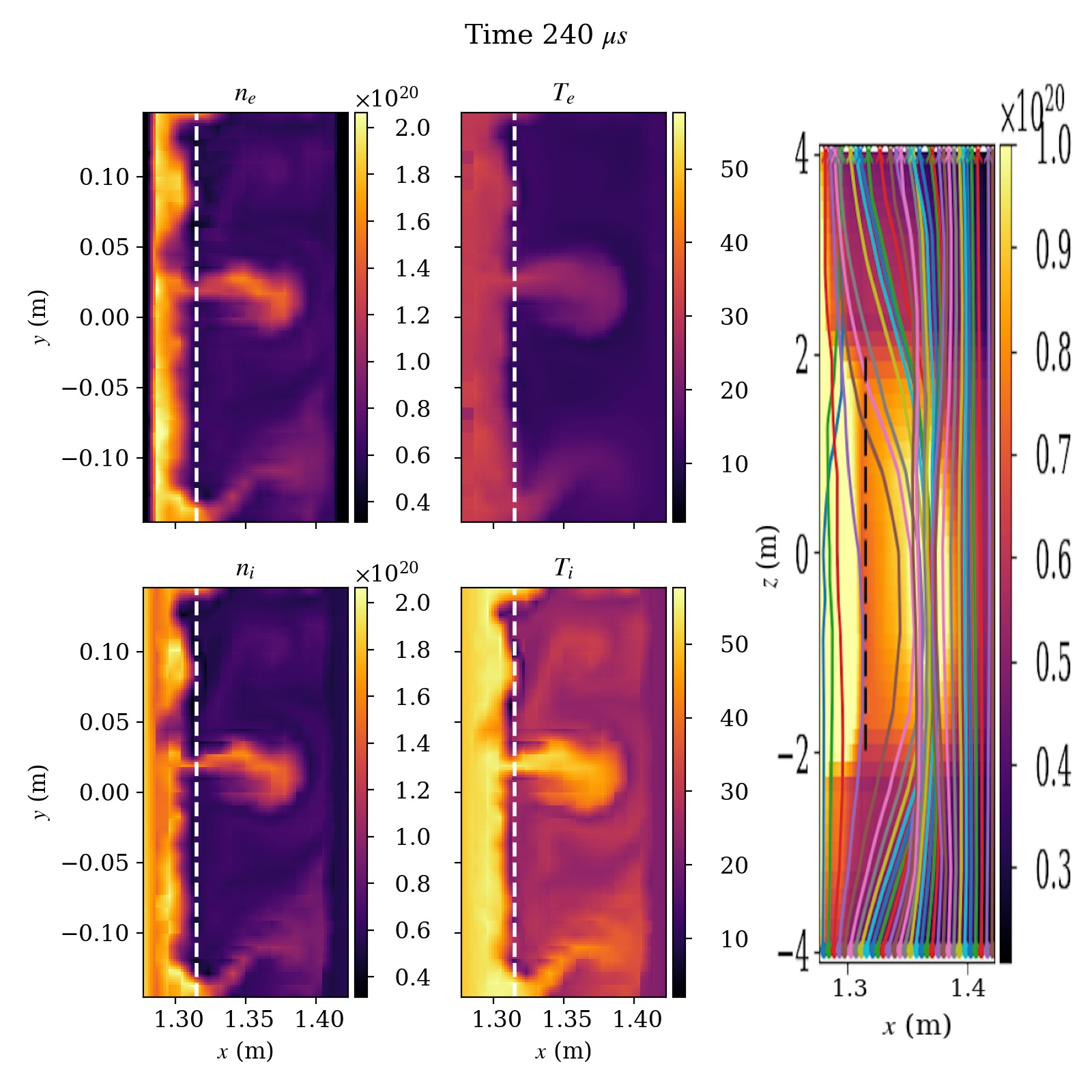 Full-f electromagnetic simulation of a helical model scrap-off-layer plasma. Shown are the density (left) and temperature (middle) for electrons (top) and ions (bottom). The dashed line is where the source terms are applied. Intermittent blob-like structures are seen that are ejected from the source region and propagate outwards.  The right figure shows magnetic field lines in a (radial, vertical) projection being bent by blobs near the midplane (at an earlier time t=240 μs). Note the z and x axes are not to scale, rms dB/B~10%