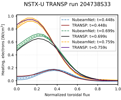 TRANSP calculated profiles of beam heating to electrons compared with the results of the NubeamNet neural network model.