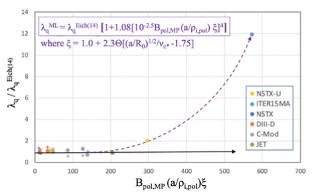 $\lambda_q^{Eich}$ normalized XGC1 simulation points and the available corresponding experimental points in the new machine-learned parameter space.