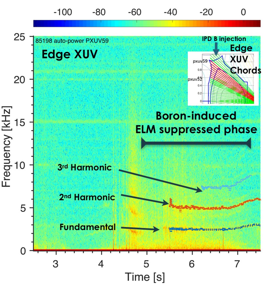 Spectrogram of the XUV signals indicated the three harmonics observed when boron is injected.