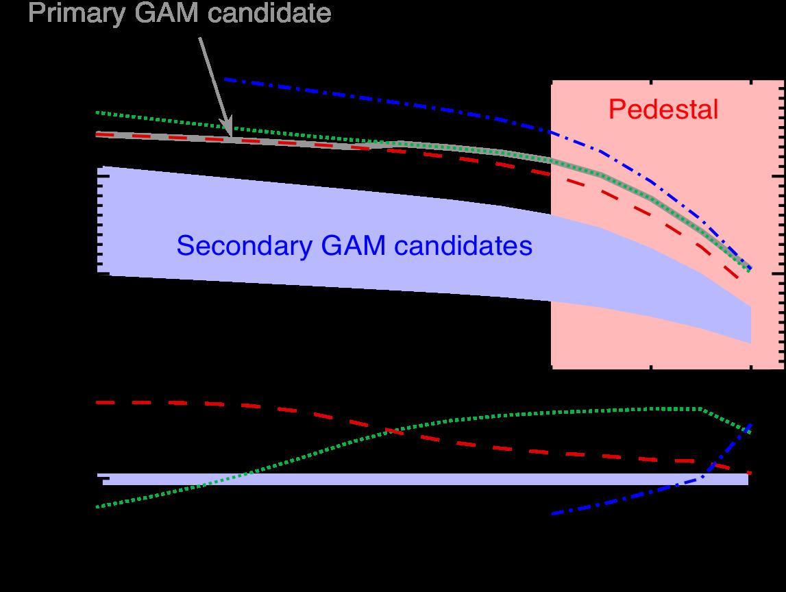 GAM-soundwave spectrum vs. normalized poloidal flux.