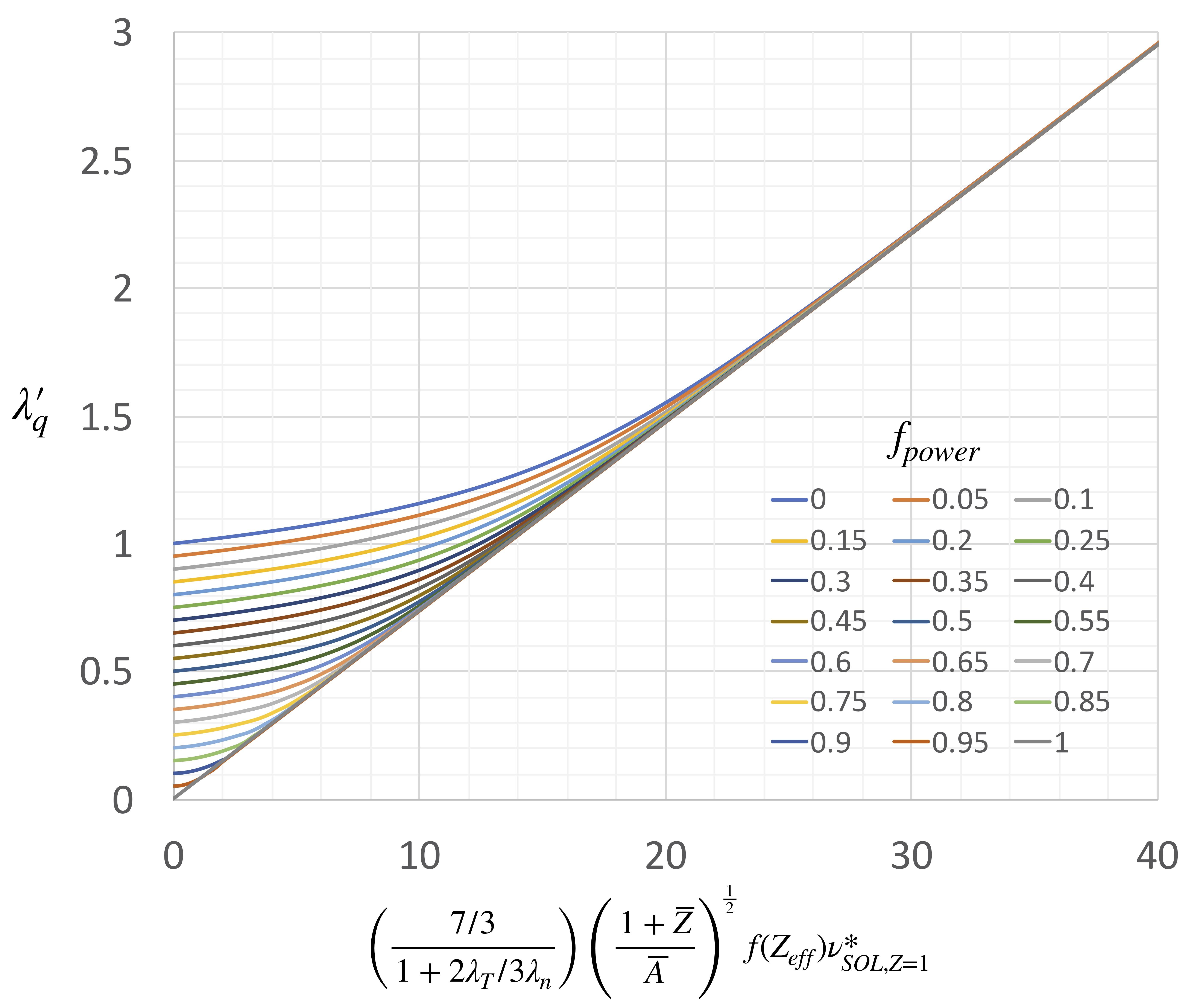 Enhancement factor over HD model SOL width, $\lambda_q \approx 1.6(a/R)\rho_{pol}$, vs. collisionality.