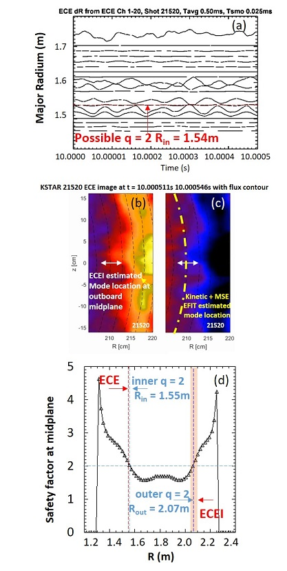 Validated kinetic equilibrium q profile (d), with $\it{q}$ = 2 from ECE radiometry (a) and 2D localized ECE imaging contour (b) and (c).