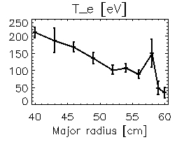 Electron temperature profile from Thomson scattering. Note that the plasma axis at R=33 cm is not accessible, and so the peak electron temperature is uncertain; an additional viewing system which can image to R=21 cm is being installed.