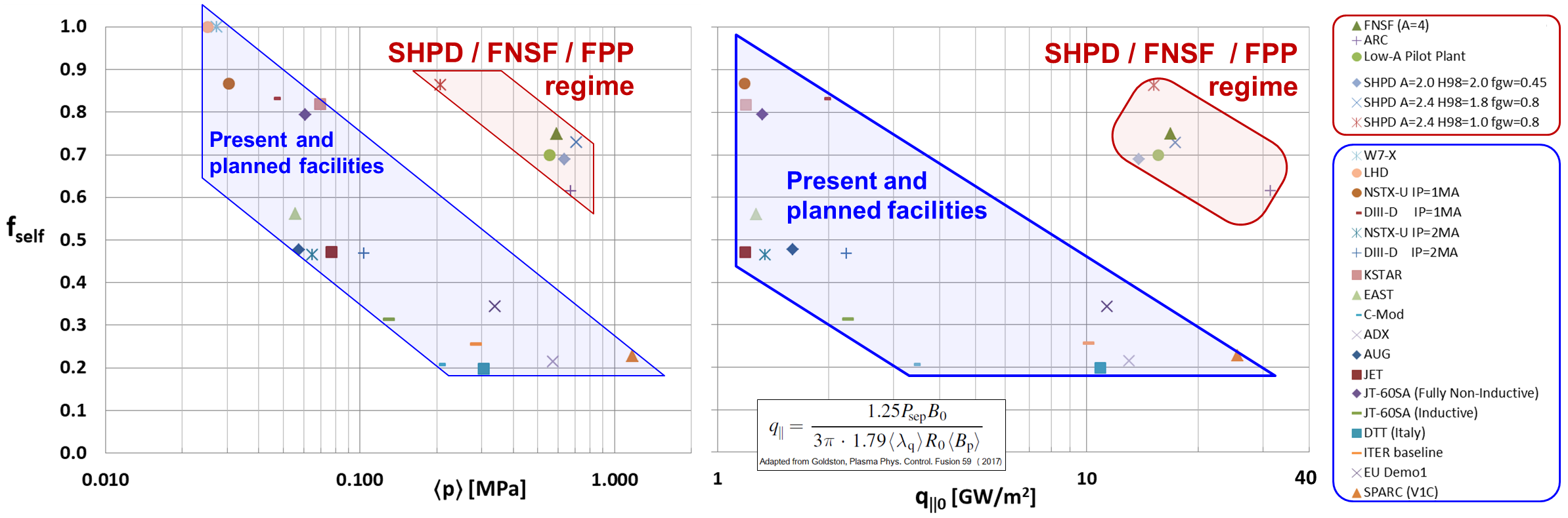 (Left) Self-driven/bootstrap current fraction f$_{self}$ versus volume-average plasma pressure and (right) f$_{self}$ versus Scrape-Off Layer (SOL) parallel heat flux parameter q$_{||0}$ adapted from Goldston (1).