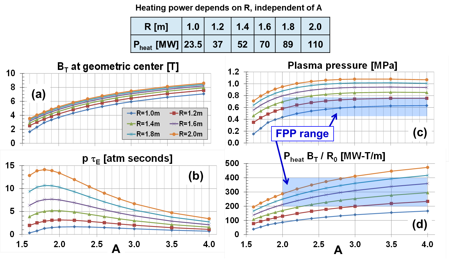 (a) Magnetic field, (b) p$\tau_{E}$, (c) pressure, and (d) heat flux scaling versus R and A for a tokamak-based SHPD configuration.