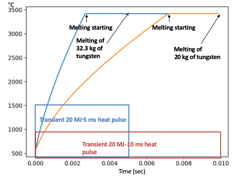 Tungsten PFC surface temperature evolution for two transient heat pulse of 5 msec and 10 msec duration as labeled with 20 MJ energy.