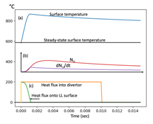 Tungsten substrate with 1mm thick Li coating during the transient heat pulse of 20 MJ in 10 msec. (a) LL surface temperature evolution. (b) Evaporated lithium injection rate dNLi/dt and total lithium population NLi, and (c) transient heat flux into divertor 20 MJ in 10 msec and heat flux onto Li surface as labeled.