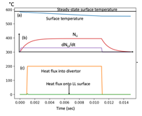Active lithium injection during the transient heat pulse of 20 MJ in 10 msec. (a) LL surface temperature evolution. (b) Evaporated lithium injection rate dNLi/dt and total lithium population NLi, and (c) transient heat flux into divertor 20 MJ in 10 msec and heat flux onto Li surface as labeled.