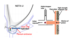 Inductive pellet injector set up. (a) a possible injector set-up in NSTX-U. (b) a schematic showing the primary components of an inductive flyer plate pellet injector.