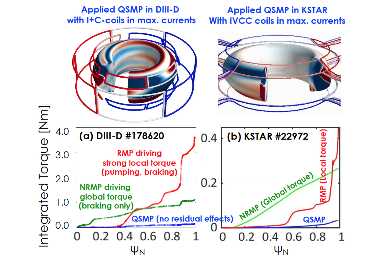 Toroidal torque profiles by quasi-symmetric magnetic perturbations (QSMP) tested in (a) DIII-D and (b) KSTAR, in comparison to RMP and NRMP. No impacts by QSMP were seen (Fig. 2), despite significant displacements (x20) and perturbed fields as illustrated at the top.