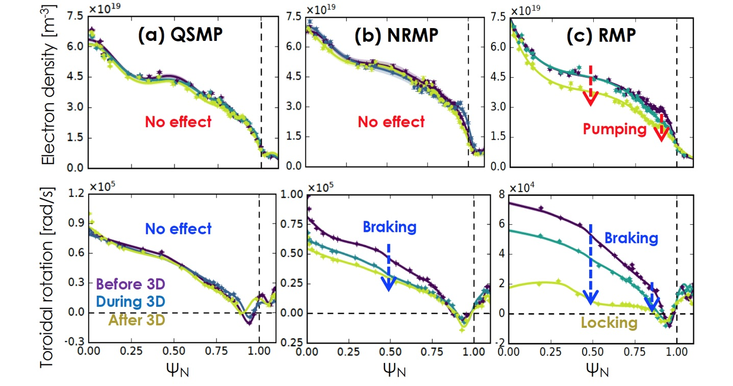Density and rotation profile evolutions due to (a) QSMP (b) NRMP (c) RMP in a DIII-D high-beta plasma.