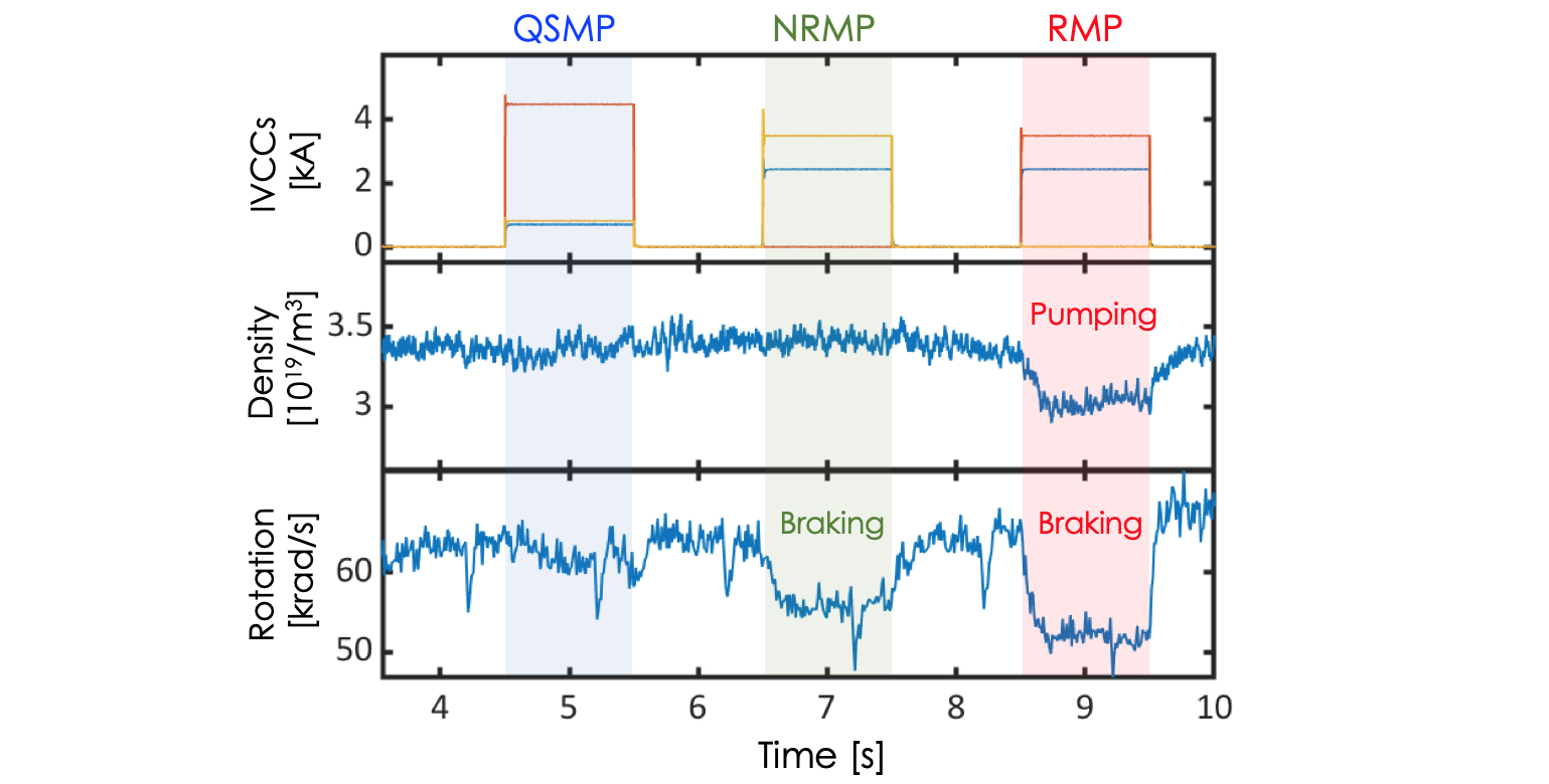Line-averaged and core rotation evolutions in time during application of QSMP, NRMP, and RMP, with each of in-vessel control coil (IVCC) currents in a KSTAR plasma.