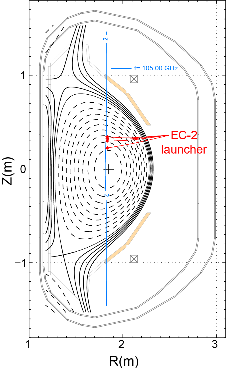 ECCD ray trajectories for 2/1 NTM suppression using the 105 GHz upper midplane EC launcher (EC-2).