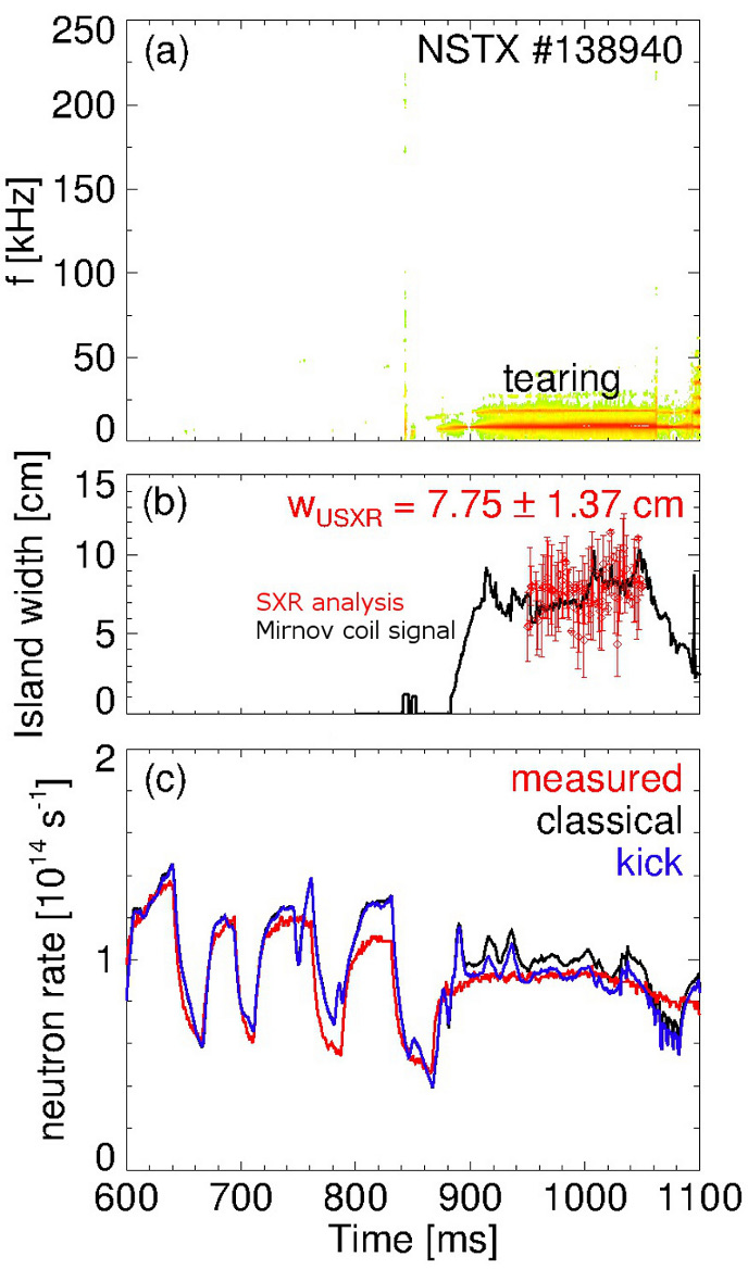 (a) Magnetic fluctuations spectrum. (b) Inferred NTM island width vs time. (c) Measured and simulated neutron rate.