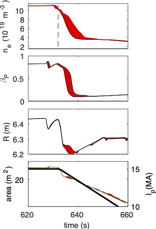 evolution of line averaged density, beta poloidal, plasma radial position, the plasma cross-section and current during the ramp-down phase. The flattop ends at 632s. Shaded areas indicate variations around the operating point.