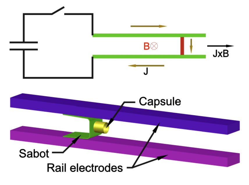 Cartoon showing the EPI electrical circuit, EPI electrodes, the sabot, and the chamber that would contain the radiative payload. A JxB interaction between the current through the sabot and the magnetic field between the rails accelerates the sabot.