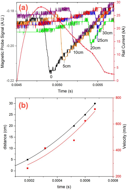 Experimental results from the off-line testing of the EPI-2 injector. (a) magnetic probe traces along the length of the accelerator show the magnetic flux propagating along the 30cm length of the injector in about 1ms. The rail current is 28kA. (b) The sabot distance and velocity trace for the data in frame (a)