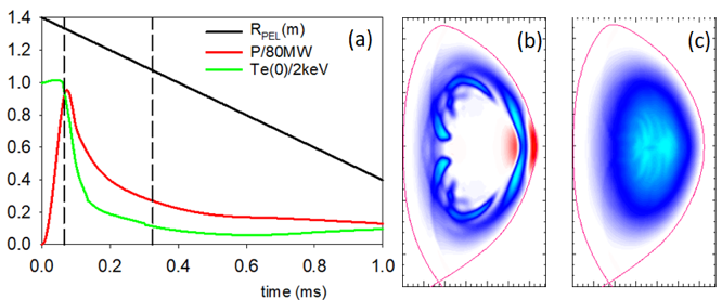 (a) Pellet position, radiated power, & peak temperature for a .2 cm C pellet injected into NSTX-U at 1 km/s, (b,c) temperature change at times (b) 0.065ms and (c) 0.324 ms with max change (b) -0.6 keV and (c) -1.7 keV