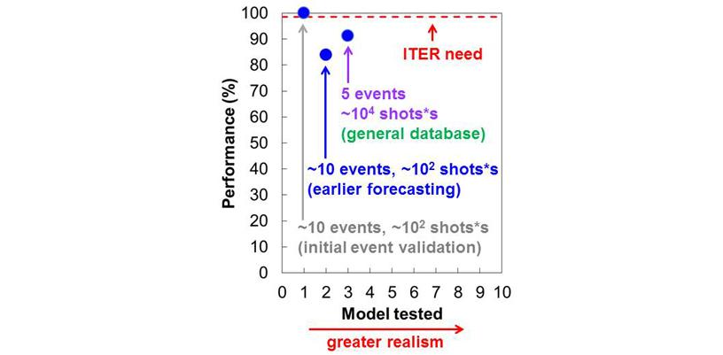 DECAF model performance evolution (true positive disruption forecast).