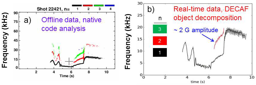 a) native magnetic spectrogram analysis compared to b) real-time DECAF MHD object decomposition for KSTAR plasmas.