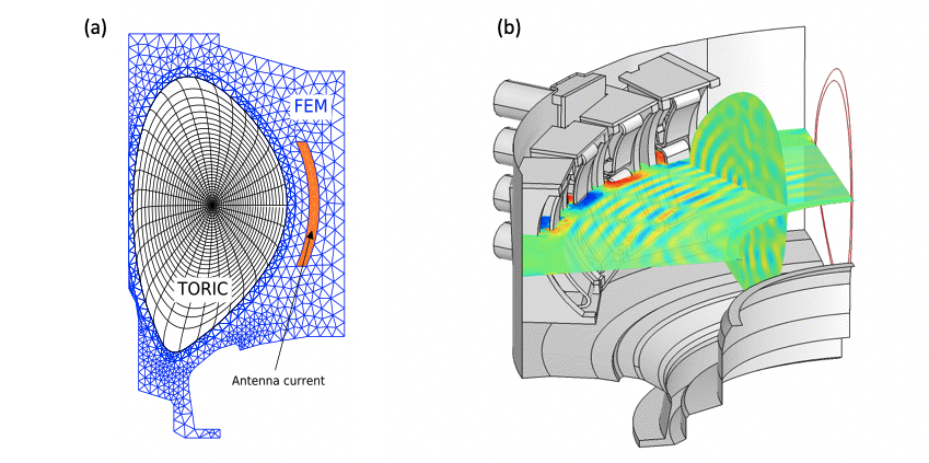 (a) Schematics of the domain partitioning used for core-edge coupling approach, and (b) ICRF wave field excited by the field aligned ICRF antenna on Alcator C-Mod. B$_0$=5.4T, T$_{e0}$=4keV, n$_{e0}$=5$\times$10$^{20}m^{-3}$, f=80MHz, and 90 deg phasing are used.