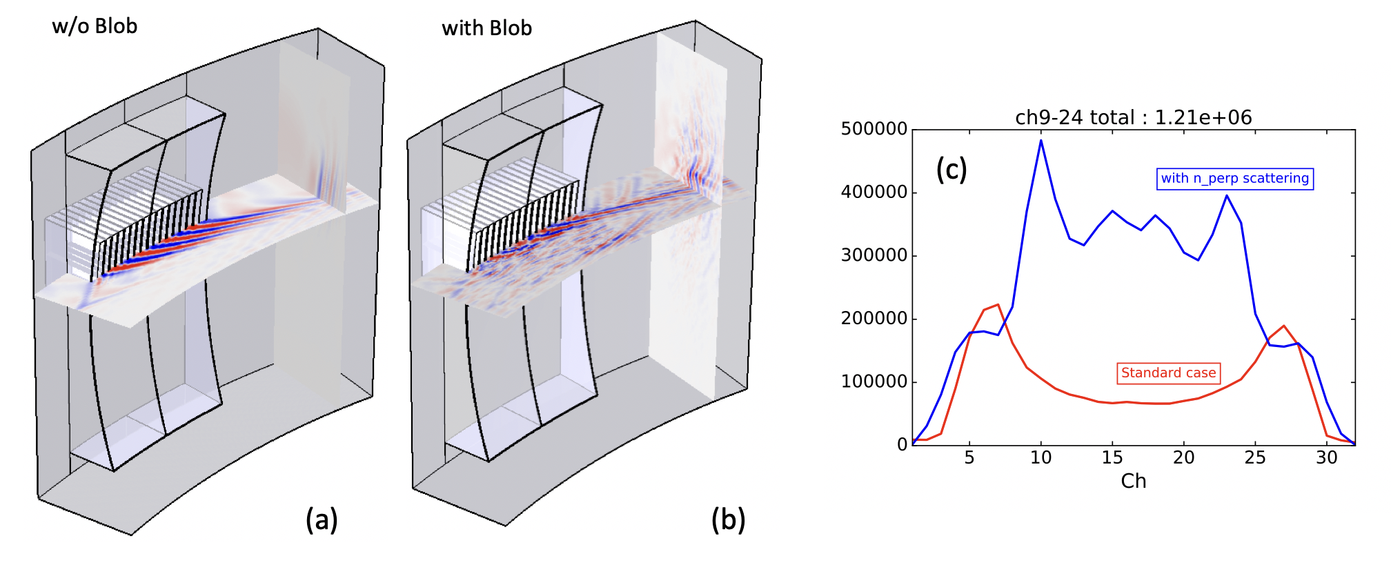 LH wave electric field (E$_\parallel$) excited by the LH grill antenna on Alcator C-Mod with (a) and without (b) the density perturbation. The predicted LH wave induced non-thermal emission with (blue) and without (red) the spectral broadening.