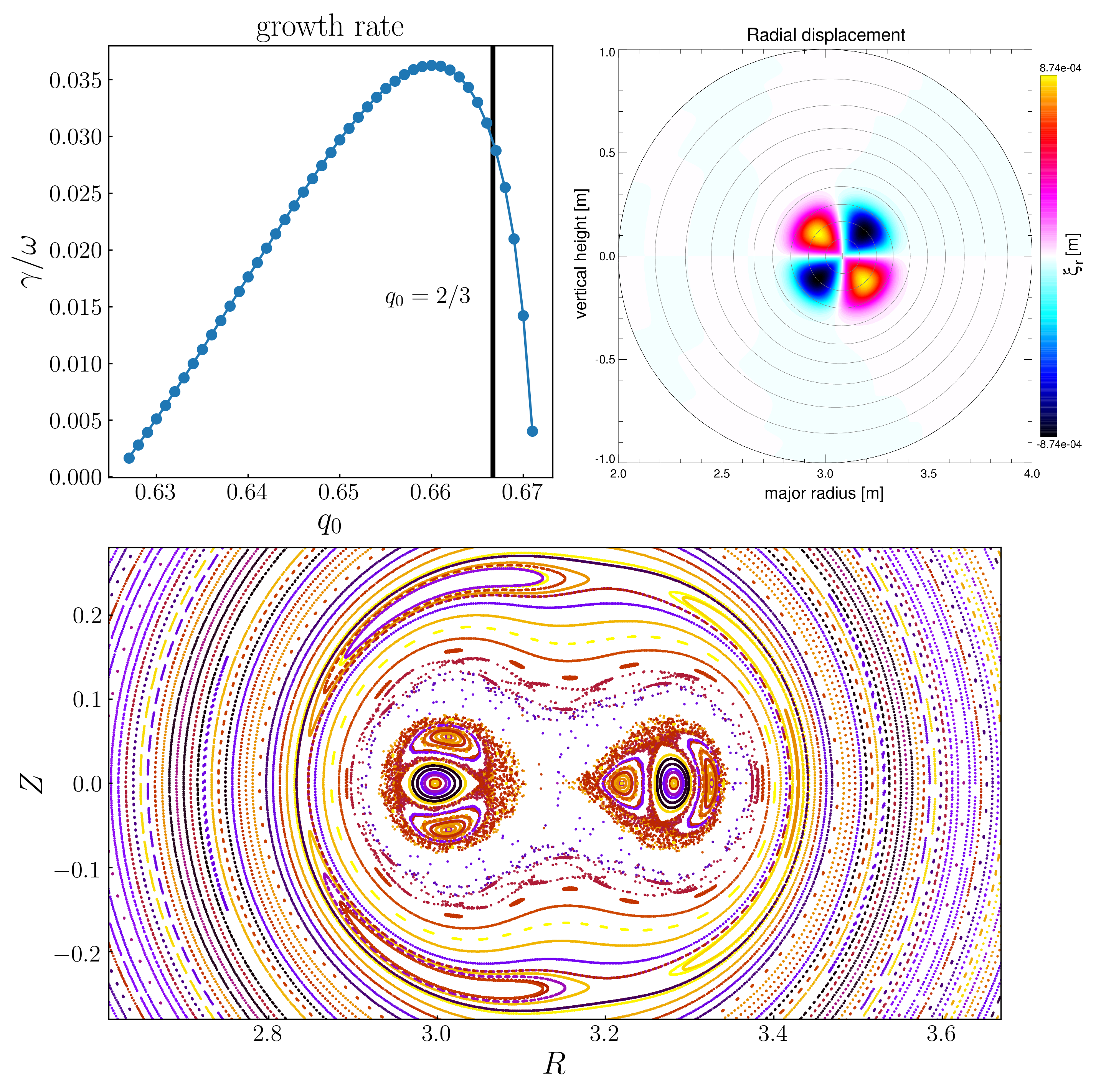 (top left) growt rate of the ideally unstable $2/3$ mode. (top right) radial displacement of this mode. (bottom) Stochastization of the core region due to the perturbed field associated with this mode.