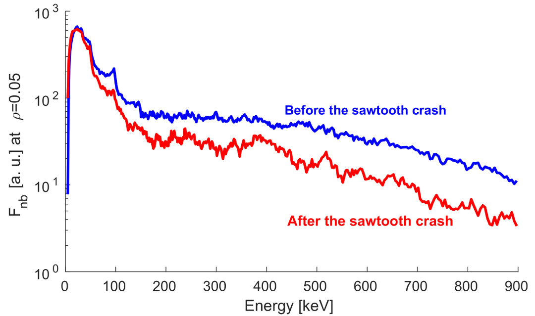 Fast ion distribution as a function of the fast ion energy before and after the sawtooth crash at 10.06 s at ρtor=0.05 for JET #91257.