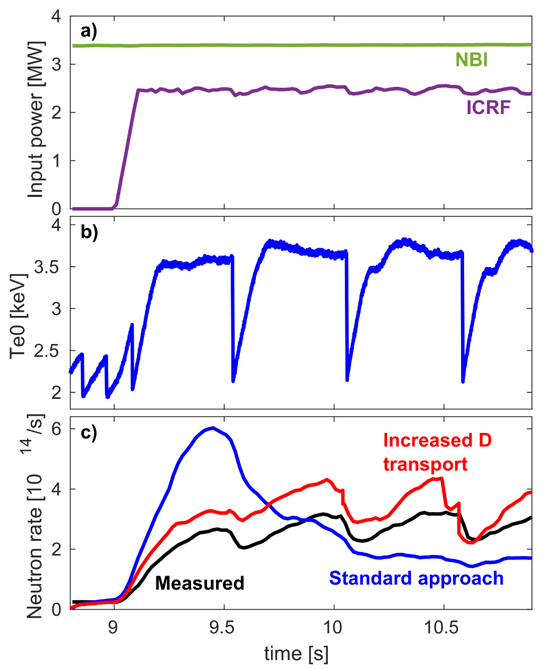 a) JET #91257 NBI and ICRF waveforms; b) time evolution of the electron temperature in the plasma core measured by ECE; c) comparison of the measured neutron rate time evolution and TRANSP calculations using the standard approach and increased D transport.
