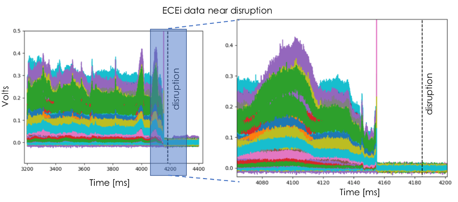 ECEi data from all channels (represented by different colors) near a disruption. Modes can be readily seen starting near 4000ms, along with non-obvious features such as varying spikes and signal drops near the disruption.