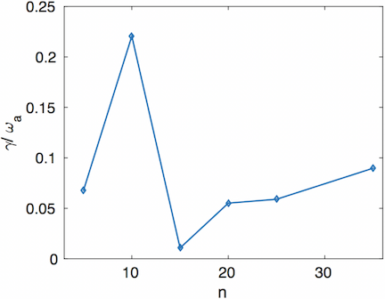 Growth rate as a function of toroidal mode number $n$ in a high current DIII-D discharge (144981) with the hybrid scheme (Ref. 1).