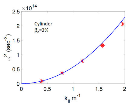 Analytic and simulated shear-Alfvén wave dispersion relations for the kinetic implicit scheme.