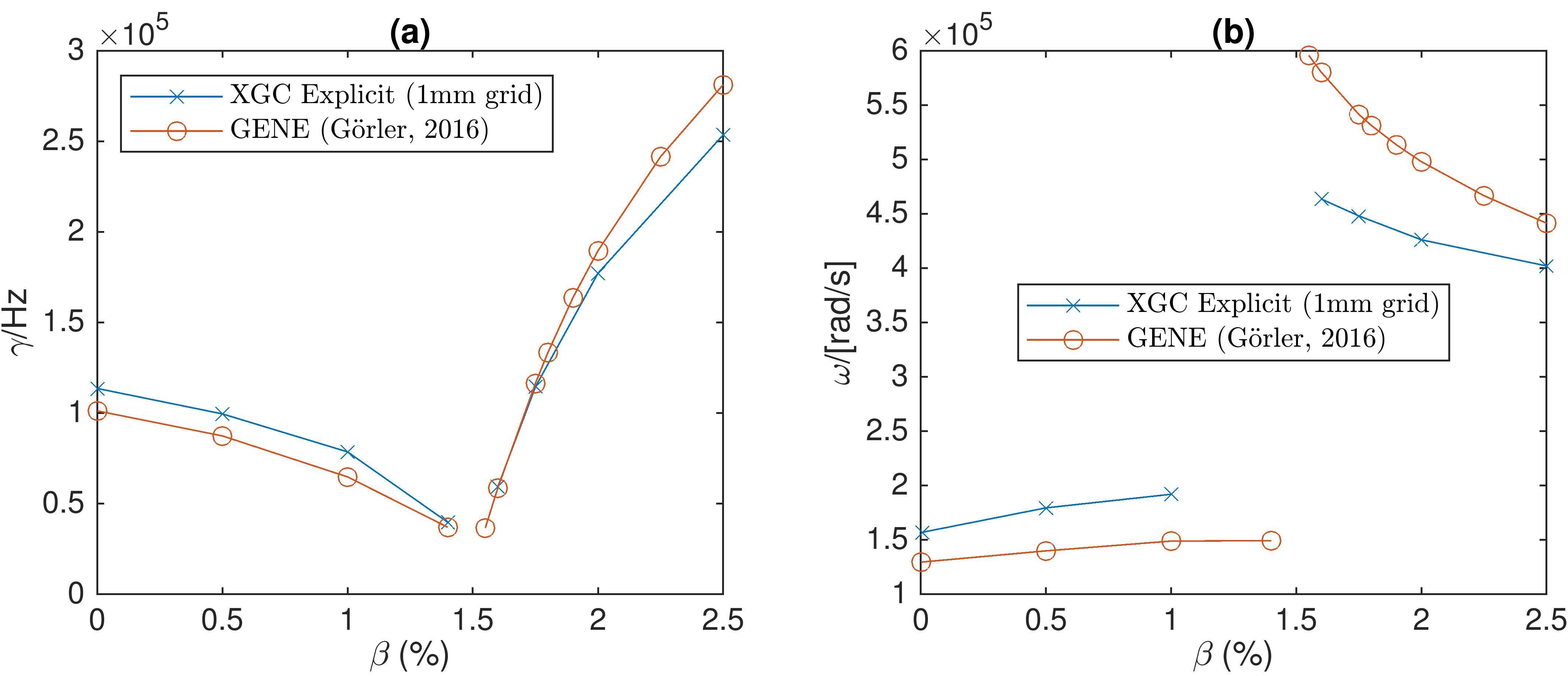 Growth rates (a) and real frequencies (b) as a function of plasma $\beta$ for the explicit version of XGC compared against that for the GENE code (Ref. 6).